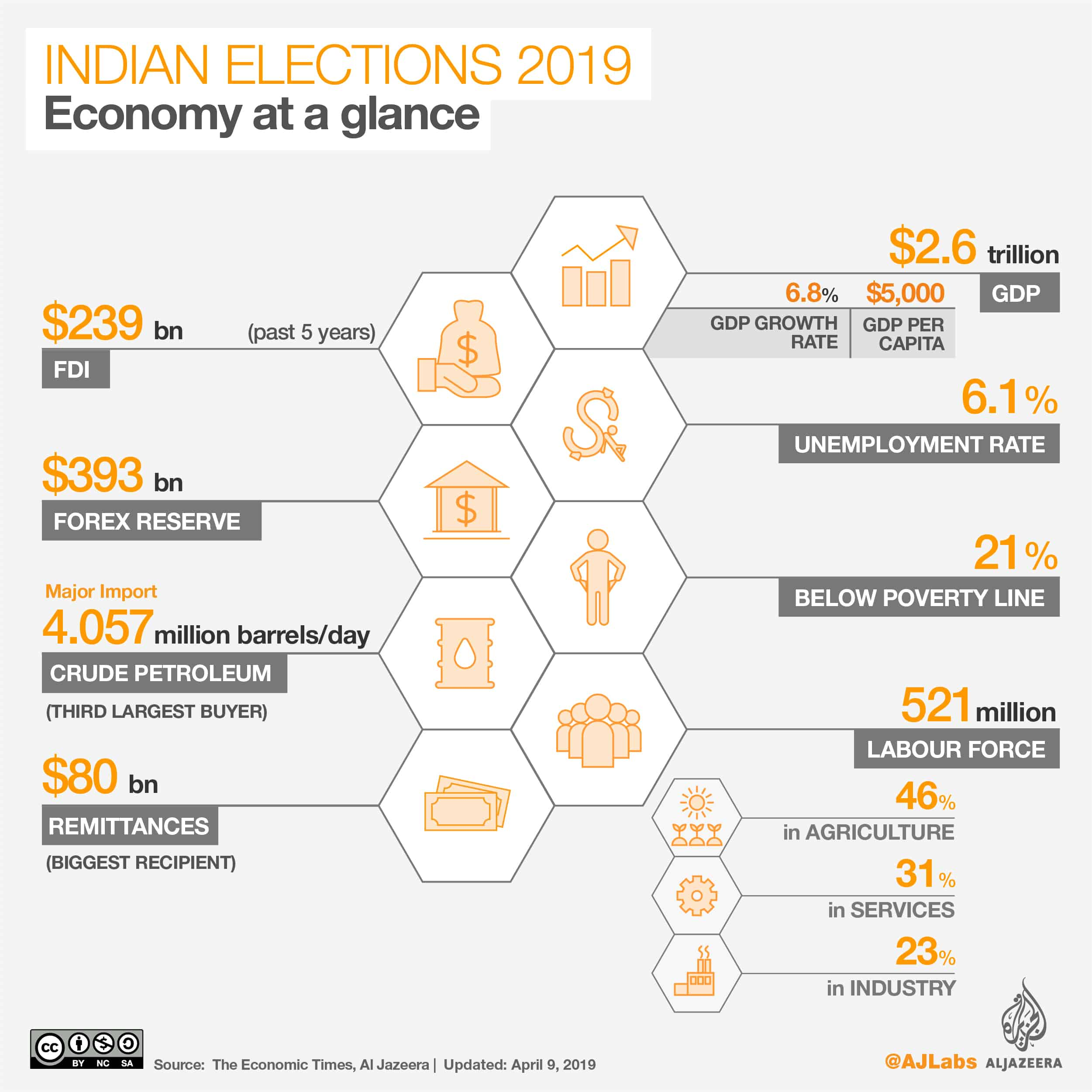 Indian Elections 2019 - Facts and Figures - House of the People Lok Sabha Lower House Elections Results on May 23 - Major Parties and Symbol - Economy at Glance