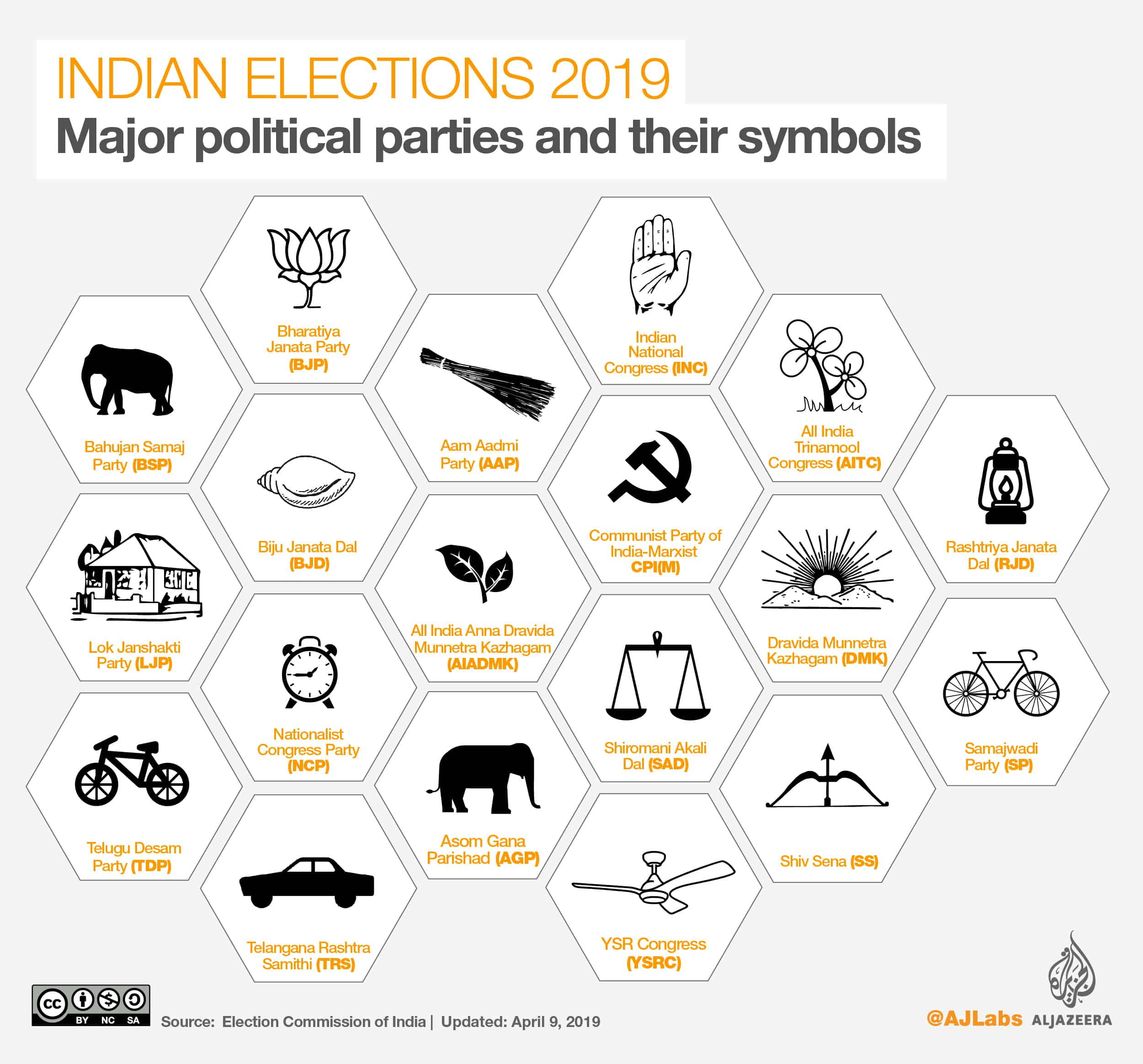 Indian Elections 2019 - Facts and Figures - House of the People Lok Sabha Lower House Elections Results on May 23 - Major Parties and Symbol