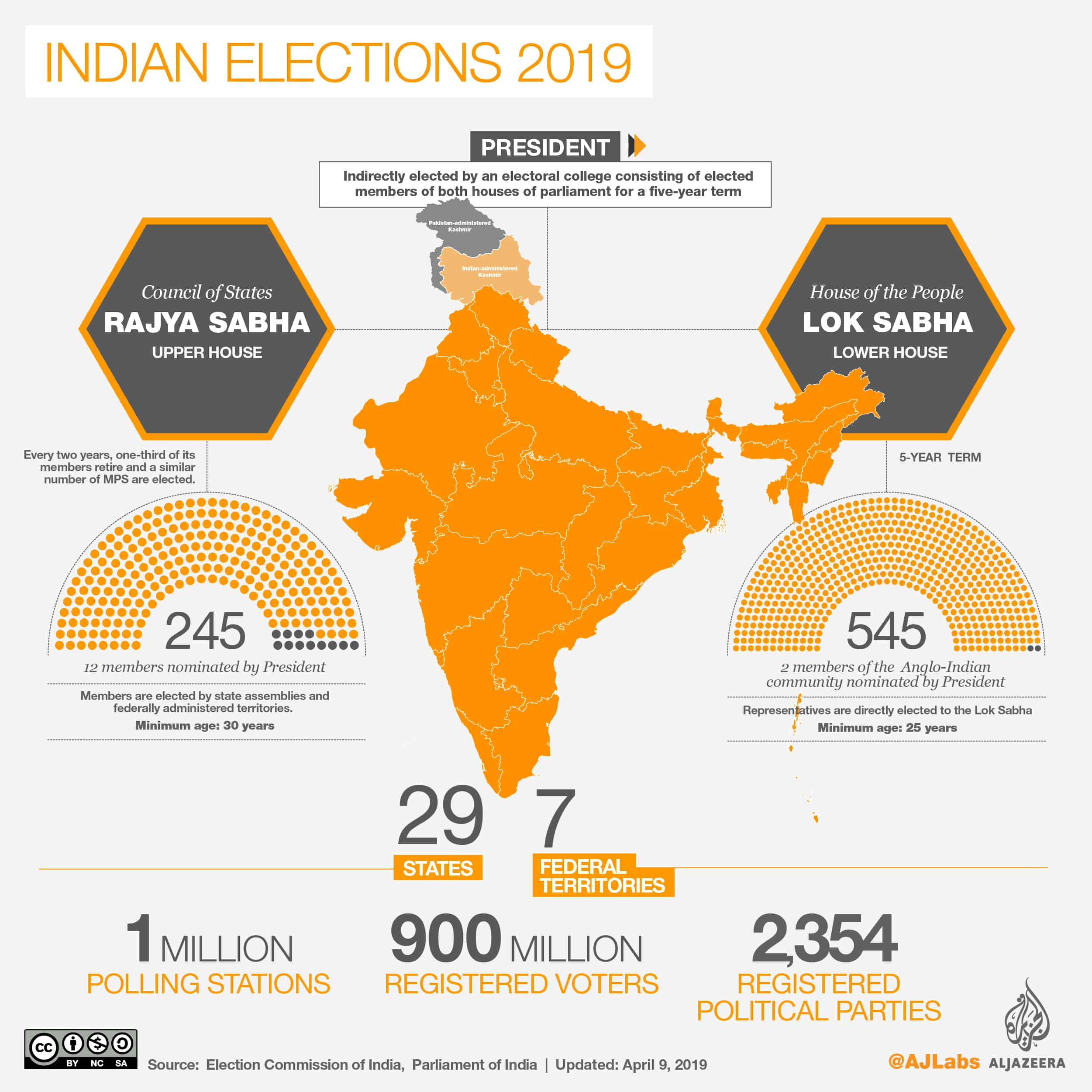 Indian Elections 2019 - Facts and Figures - House of the People Lok Sabha Lower House Elections