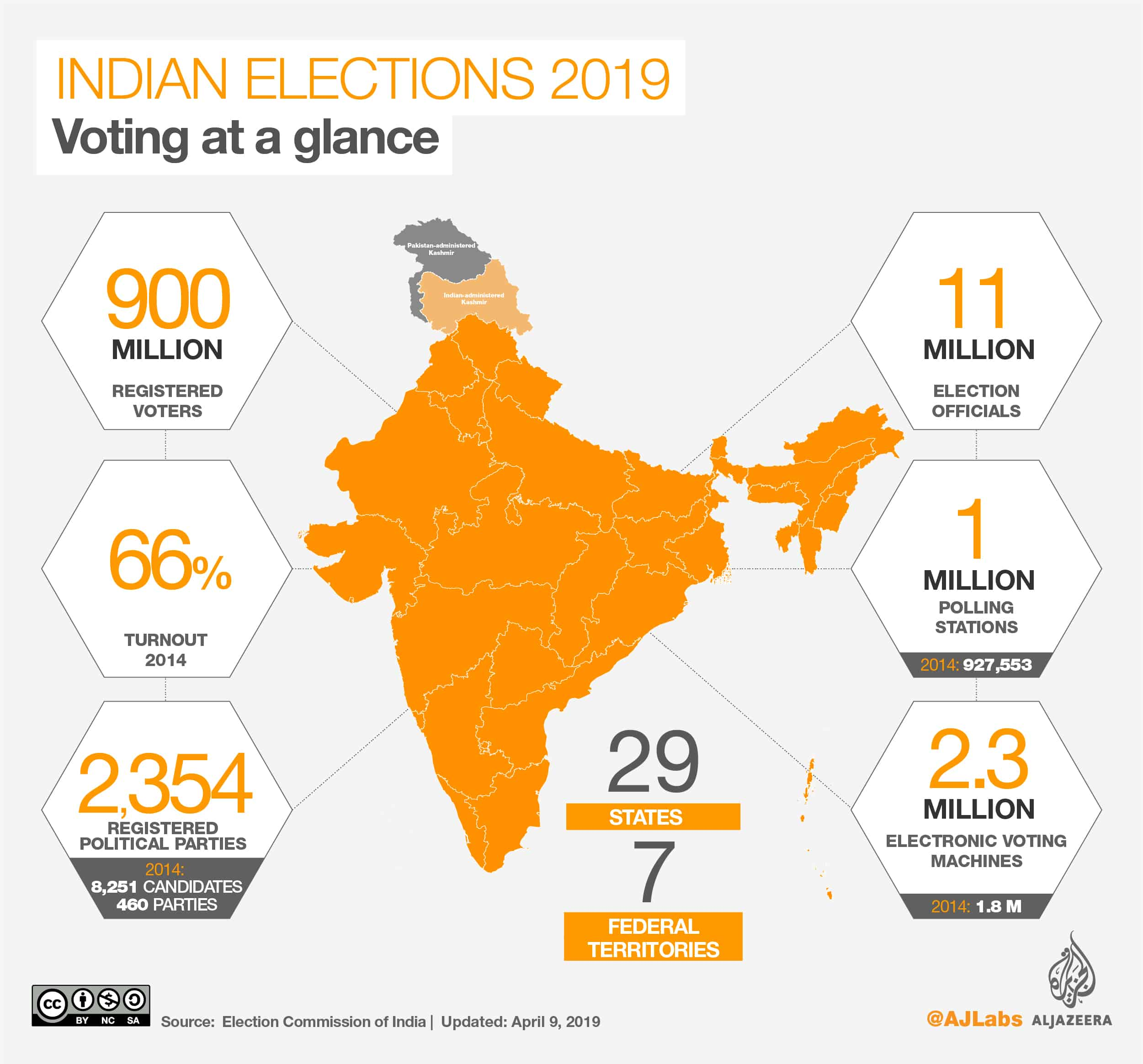Indian Elections 2019 - Facts and Figures