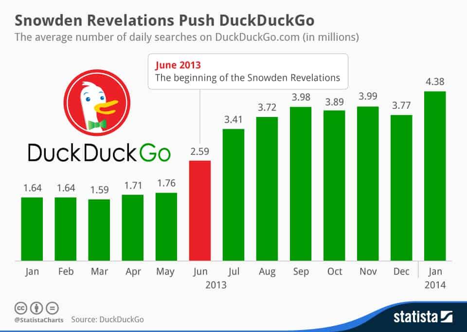 Snowden Revelations Push DuckDuckGo