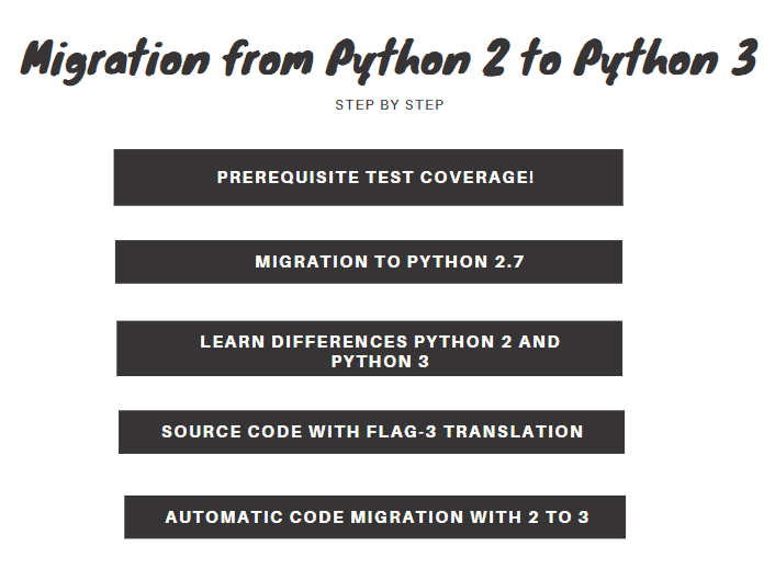 Migration from Python 2 to Python 3 Figure 1