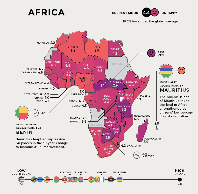 The happiest country in Africa