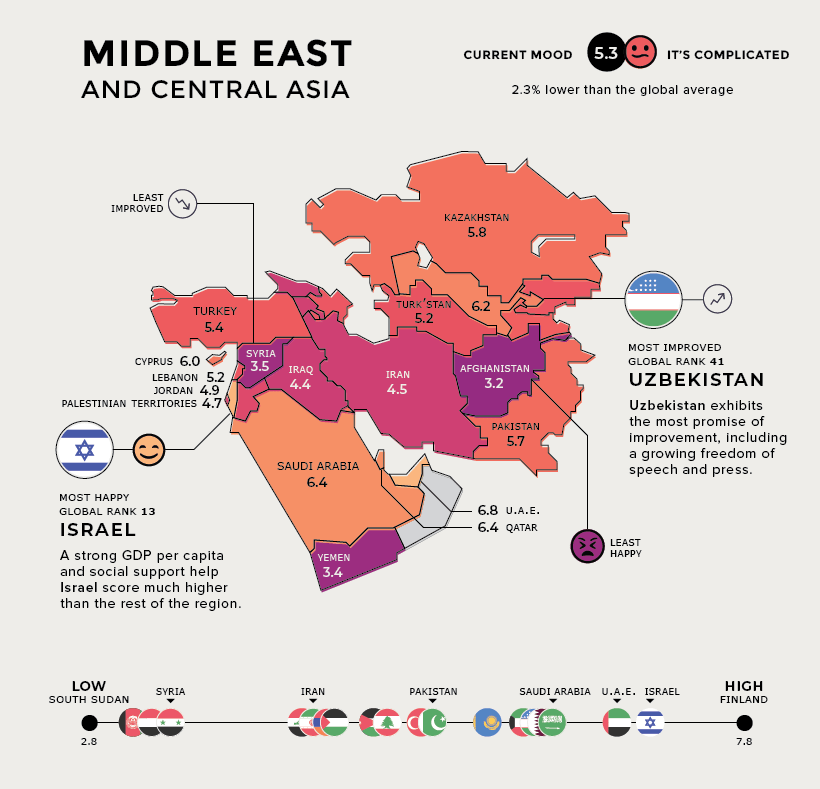 The happiest country in Middle East