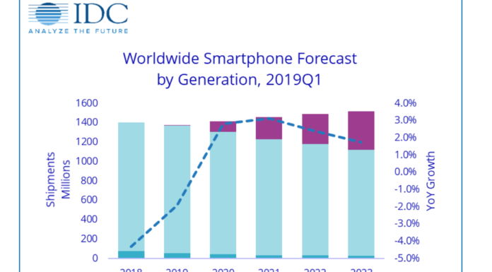 2019 will be tough for smartphone manufacturers, especially Apple