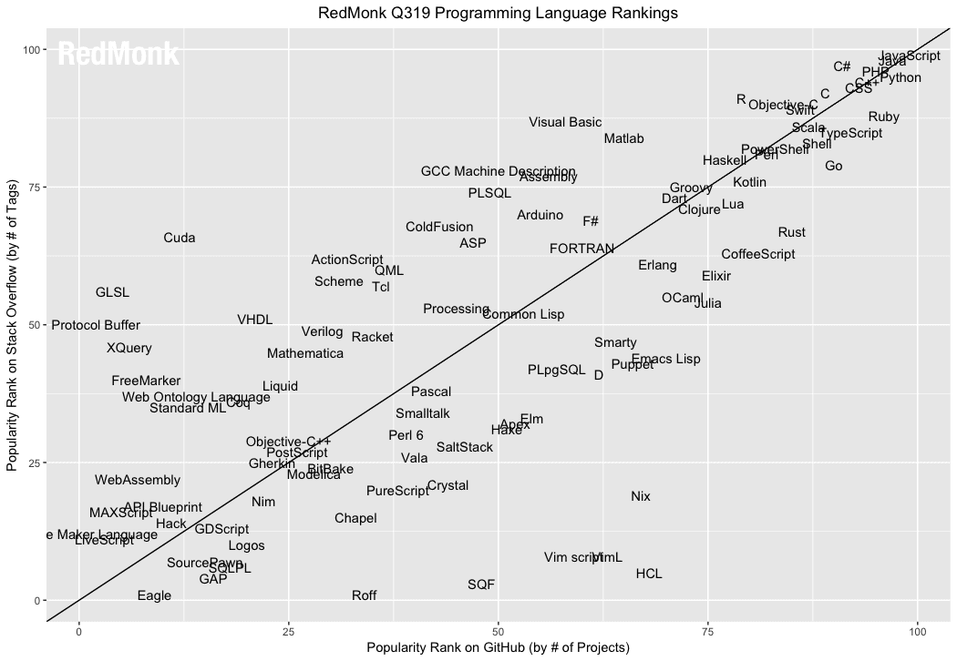 Ranking of programming languages by project on GitHub and tags by Stack Overflow in the third quarter of 2019.