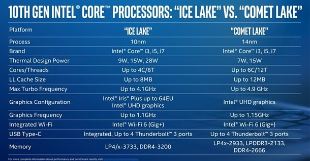 10th GEN intel core processors ICELAKE vs Comet Lake