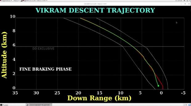 ISRO - Latest telemetry data before signal loss