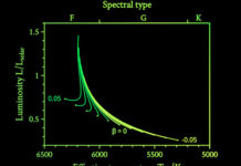 Ripples of an ancient star helped limit the change in the gravitational constant