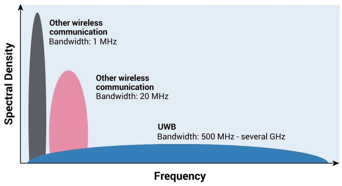 how the ultra-wide band workd - Spectral Density