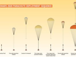 ESA finalizes parachutes for ExoMars 2020