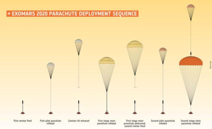 ESA finalizes parachutes for ExoMars 2020