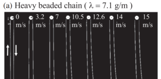 Frontal air resistance raised the upper end of the spinning chain