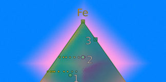 Machine Learning Helps Find New Ferromagnets