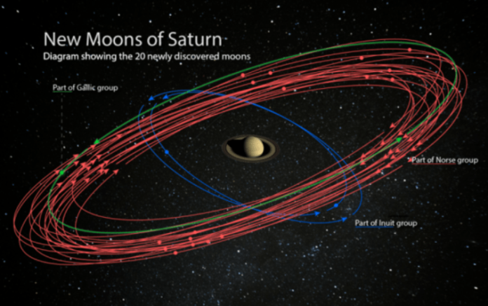 Saturn bypassed Jupiter in the number of satellites
