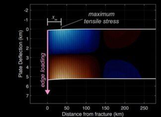 Cascade Rift explained tiger stripes on Enceladus