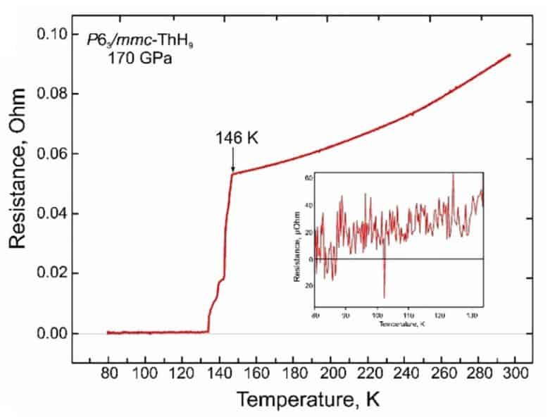Dependence of resistivity hydride ThH 9 on temperature