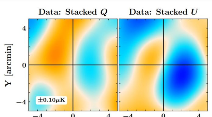 Polarization of relic radiation helped to measure the mass of galaxy clusters
