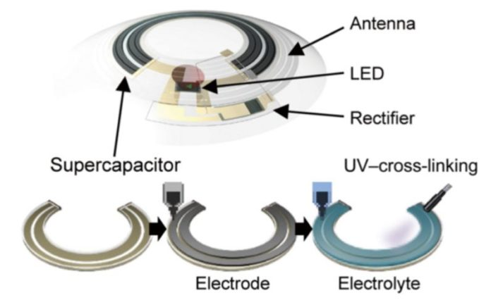 Engineers test one of the most advanced prototype of smart contact lens