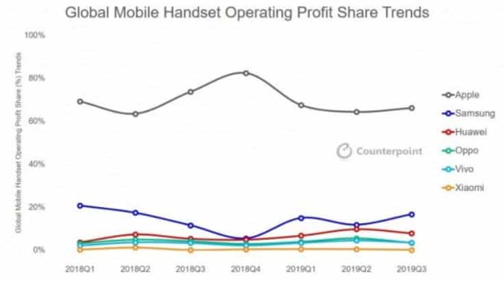 Global Mobile Handset Operating Profit Share Trends