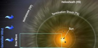 Interstellar neutrals slowed and warmed the solar wind beyond Pluto's orbit