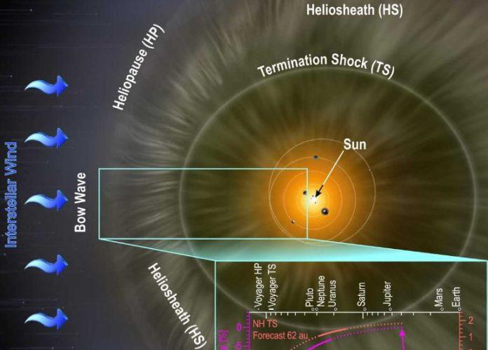 Interstellar neutrals slowed and warmed the solar wind beyond Pluto's orbit