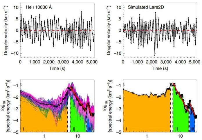 Sunspots intensified plasma waves