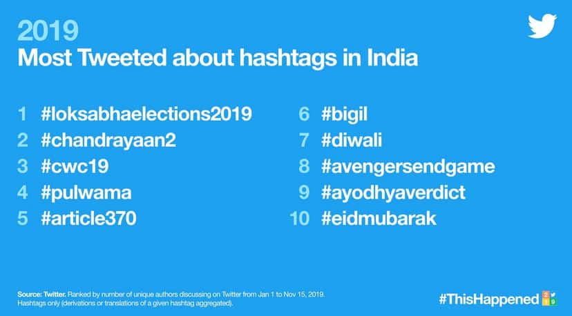 This happened in India on Twitter in 2019
