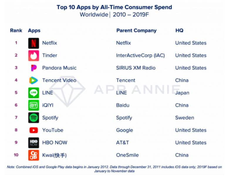 Worldwide Top 10 apps of the decade by consumer spend