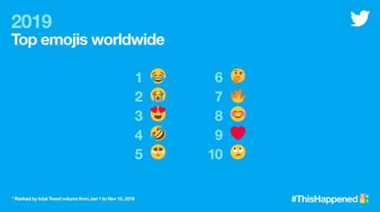 Top Emojis worldwide on Twitter in 2019