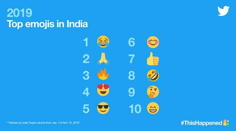 Top emojis in India on Twitter in 2019