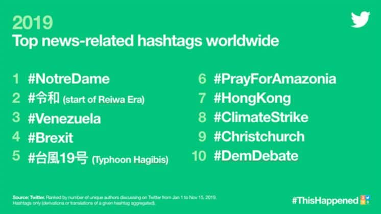 Top news-related hashtag worldwide on Twitter in 2019