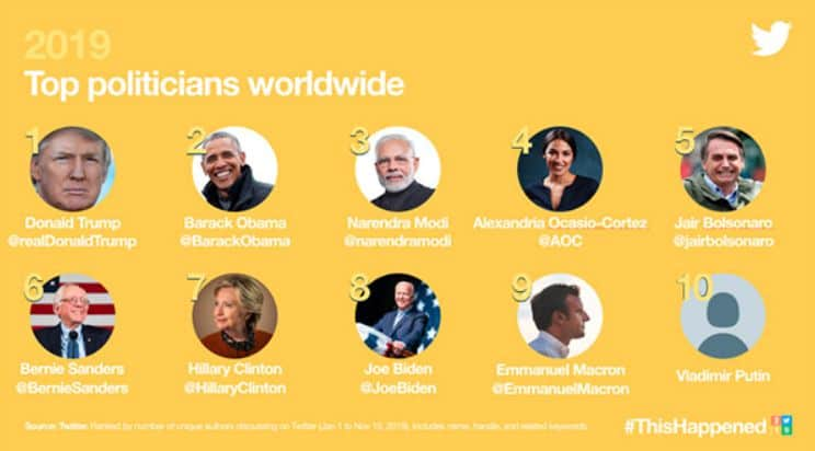 Top politicians worldwide on Twitter in 2019