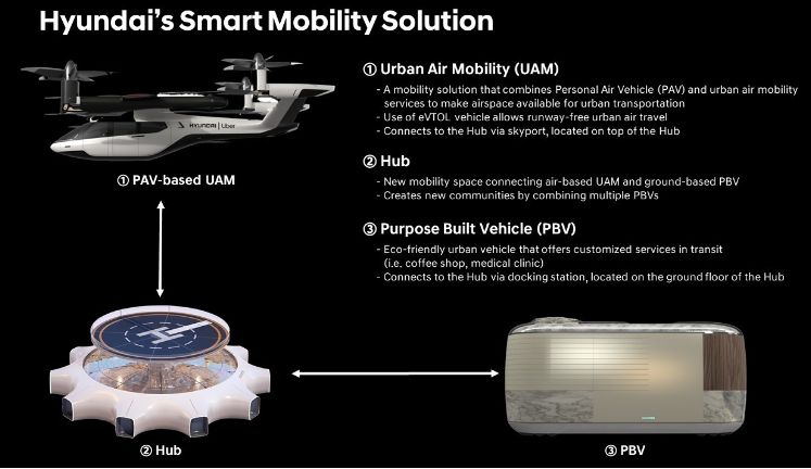 Hyundai Introduces Uber Air Taxi Concept